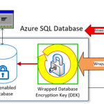 Preview: SQL Database Transparent Data Encryption with Azure Key Vault configuration checklist