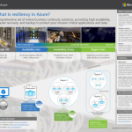 Azure Availability Zones now available for the most comprehensive resiliency strategy