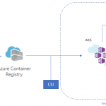 Orchestrating production-grade workloads with Azure Kubernetes Service