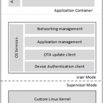 Now Available: Azure Sphere technical documentation
