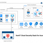 Security for healthcare through cloud agents and virtual patching