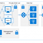 Best practices to consider before deploying a network virtual appliance