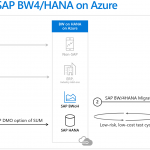 Best practices in migrating SAP applications to Azure – part 3