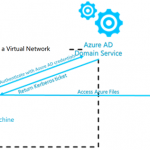 Better security with enhanced access control experience in Azure Files