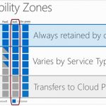 SAP on Azure Architecture – Designing for security