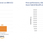 Faster and cheaper: SQL on Azure continues to outshine AWS