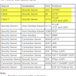VMware Horizon View 7: Setup Remote Access through Security Server [Part 5]