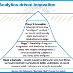 Is Analytics-driven Innovation the Ultimate Oxymoron?