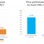 SQL Server runs best on Azure. Here's why.