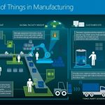 Invest In The Right IoT Trend And Profit More In 2020