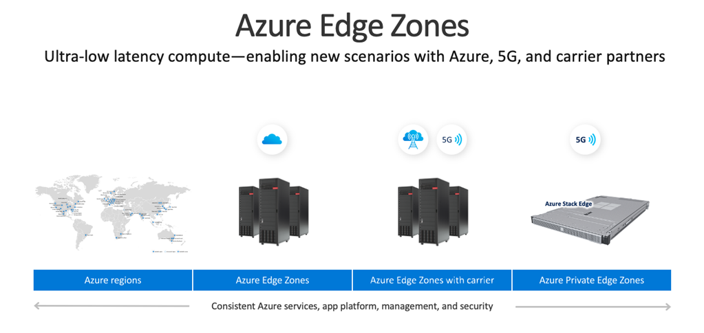 Microsoft partners with the industry to unlock new 5G scenarios with Azure Edge Zones