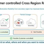 Cross Region Restore (CRR) for Azure Virtual Machines using Azure Backup