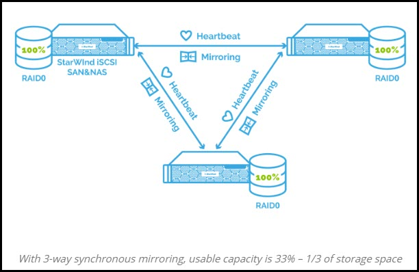 Linux Based StarWind Virtual SAN Features and Details