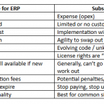 ERP Software License versus Cloud ERP SaaS Subscription ─ Pros and Cons