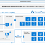 Anunta DesktopReady VDI architecture on Microsoft Azure