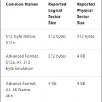 When selecting a big hard drive for your homelab's VMware ESXi VMFS datastore, consider the 512e over the 4Kn version