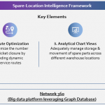 Efficient Dispatch Operations with Spare Location Intelligence for DSPs