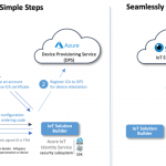 The blueprint to securely solve the elusive zero-touch provisioning of IoT devices at scale
