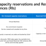 Guarantee capacity access with on-demand capacity reservations—now in preview