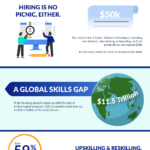 The Cost to Hire vs. The Cost to Upskill Tech Talent [Infographic]