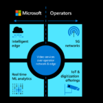 Video analytics at the edge, an ideal technology for 5G cloud monetization